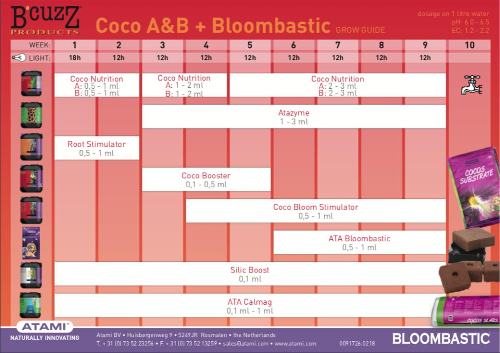 tabla de cultivo ata coco